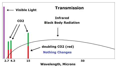 black body radiation