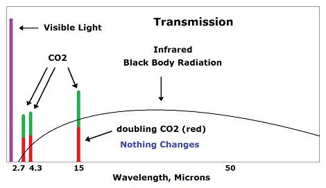 radiation peaks