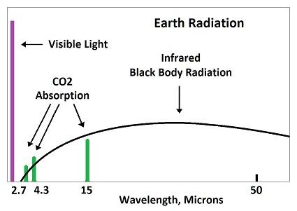 CO2 Absorption Spectrum